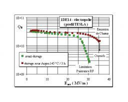 Nouvelle technique d'étuvage sur cavité supraconductrice en niobium
