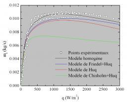 Circulation naturelle d'hélium diphasique