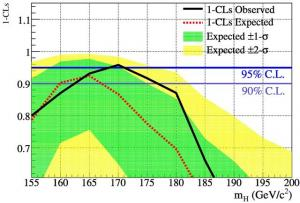 La chasse au boson de Higgs au Tevatron : le terrain se rétrécit