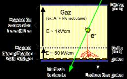 Une foison d'applications pour les nouveaux détecteurs Micromegas