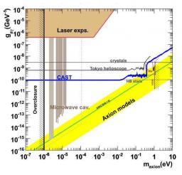 Micromegas prend la t�te dans  la course aux axions solaires