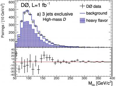 Boson de Higgs et supersymétrie : l'étau se resserre au Tevatron