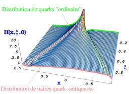 Les distributions de partons généralisées (GPD)
