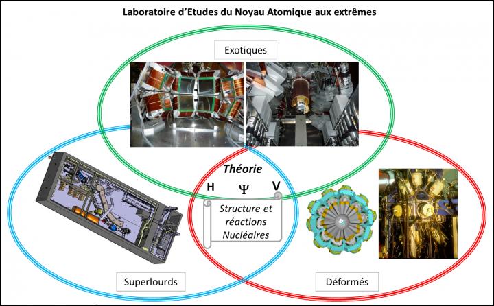 Laboratoire d\'Etudes du Noyau Atomique (LENA)