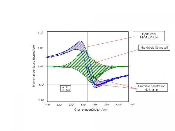 Cavités supraconductrices : après le niobium...