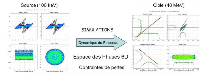 Dynamique du Faisceau