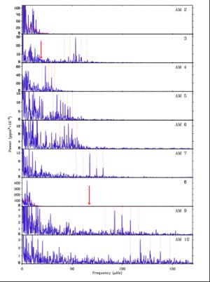 Tremblements stellaires