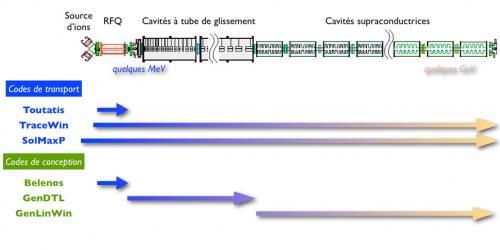 Promotion of beam transport softwares