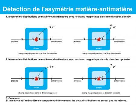 Les physiciens de DZero au Fermilab mesurent une asymétrie significative entre matière et antimatière