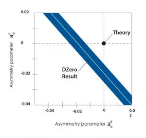 The DZero Physicists at Fermilab measure a significant asymmetry between matter and antimatter