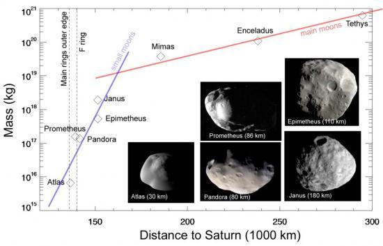 Le secret des anneaux de Saturne