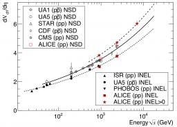 Le LHC monte les marches du Palais
