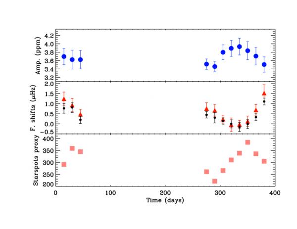 Astérosismologie et activité magnétique