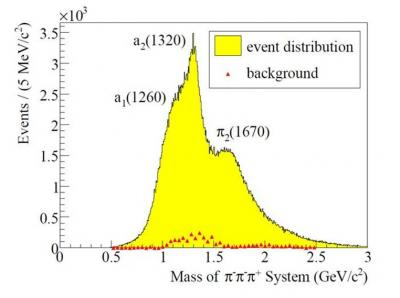 An exotic meson discovered at CERN