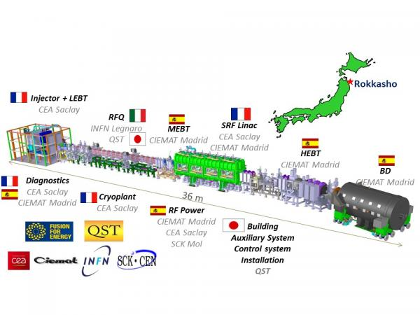 IFMIF (International Fusion Materials Irradiation Facility)