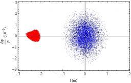 Usines de neutrinos du type beta beams