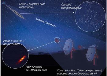 Phénomènes cosmiques de haute énergie et astroparticules