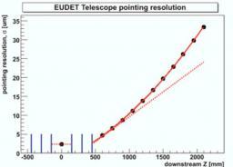 Succès des premiers pas du télescope de faisceau EUDET