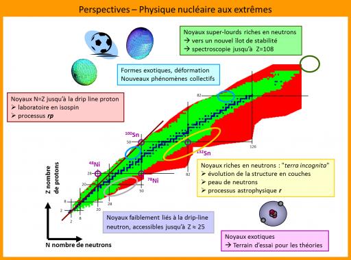 Noyaux atomiques