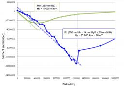 R&D in superconducting radiofrequency applications