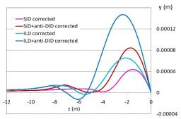 Particle beam dynamics