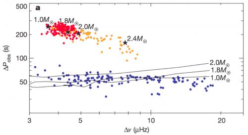Le coeur des étoiles géantes révèle leur source d'énergie