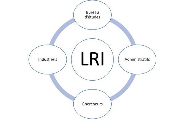 Laboratoire des Relations Industrielles