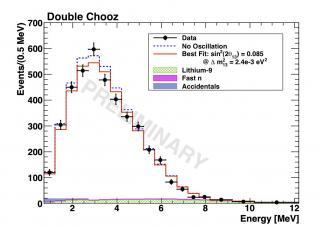 Premiers résultats de l'expérience Double Chooz : manquerait-il des neutrinos ?