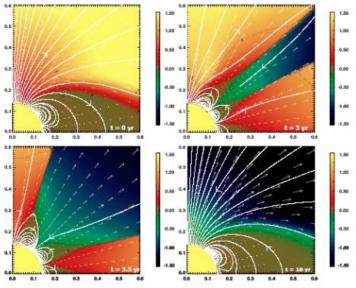 Simuler le magnétisme et la dynamique non linéaire du Soleil et des étoiles