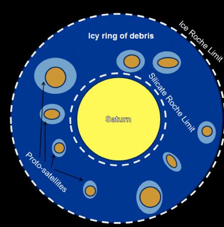 L'origine des lunes glacées de Saturne enfin dévoilée