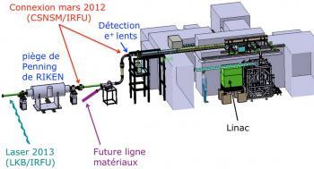 Un pas décisif pour l'expérience GBAR au CERN