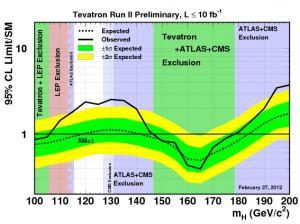 Boson de Higgs: 125 GeV sinon rien
