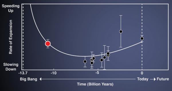 Des astrophysiciens mesurent la décélération de l'expansion de l'Univers primitif