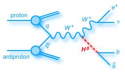 Le Higgs au Tevatron se r�v�le dans un canal peu accessible au LHC