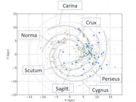 Cartographie de couples stellaires