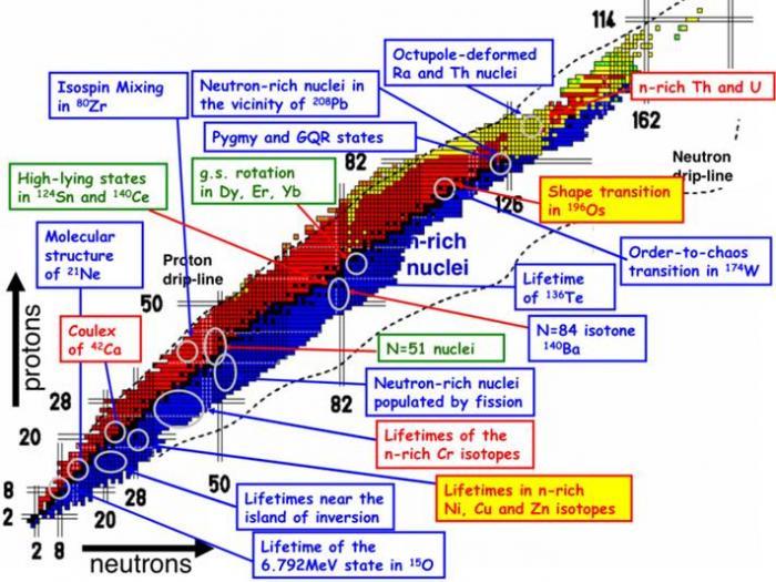 2012 : une année fructueuse pour le spectromètre AGATA