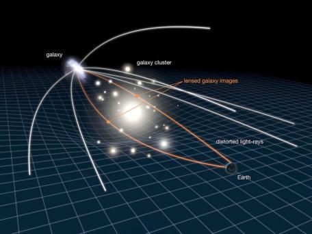 Relevé géant de la distorsion des images de galaxies