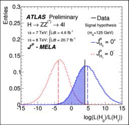 Un boson de Higgs de plus en plus « standard »