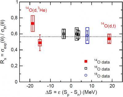 Corrélations et  asymétrie proton-neutron
