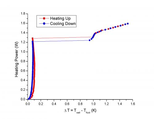 R et D sur le refroidissement des aimants supraconducteurs