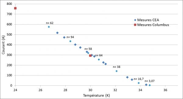 Utilisation du MgB2 pour des aimants supraconducteurs secs