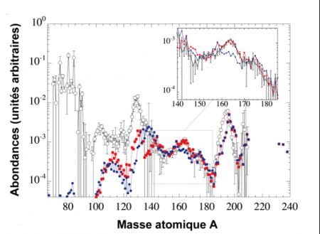 Un nouveau mode de fission éclaire l'origine cosmique des terres rares