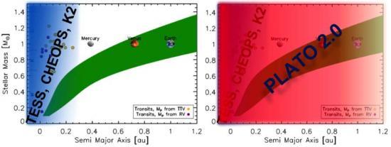 PLATO  (PLAnetary Transits and Oscillations of stars version)