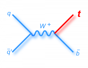 Nouvelle voie pour la production du quark top célibataire