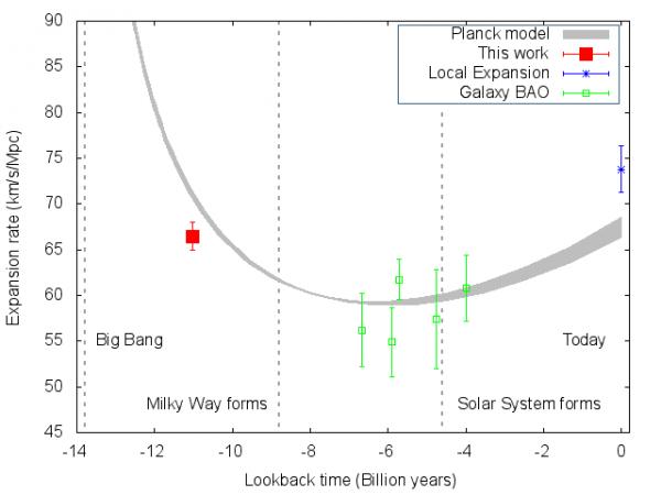 Les astronomes du Sloan Digital Sky Survey réalisent la mesure la plus précise à ce jour du taux d'expansion de l'univers