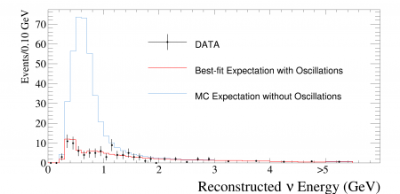 Apparition et disparition de neutrinos à T2K