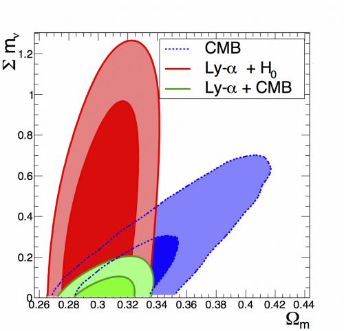Des neutrinos de plus en plus légers