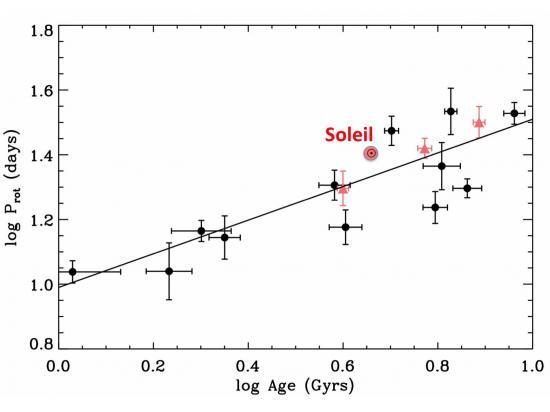 Les étoiles tournent moins vite avec l'âge
