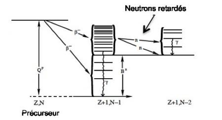 Les physiciens prennent de l'avance sur les neutrons retardés.