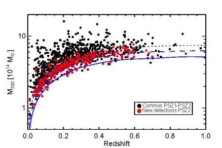 Amas de galaxies de Planck : encore plus d'amas et des mesures toujours en désaccord avec le fond diffus cosmologique